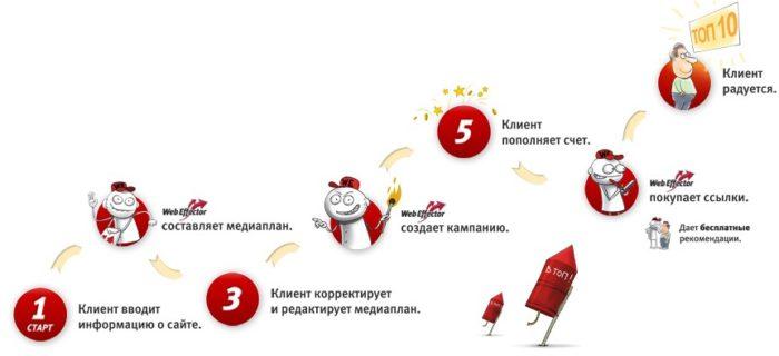 Как работает Webeffector? фото