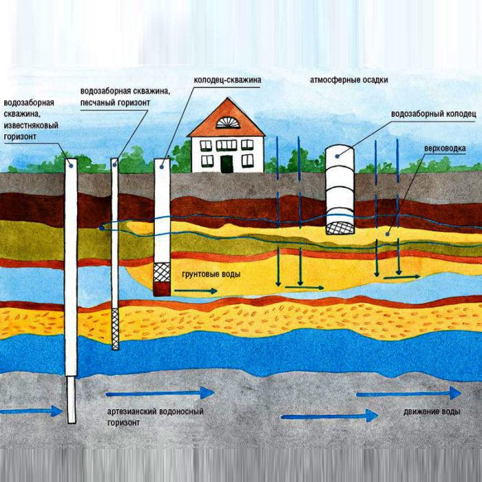Как бурить скважину на воду вручную? 5 Методов фото