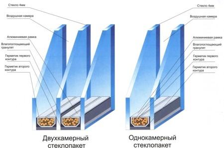 Каковы основные свойства стеклопакетов? - фото