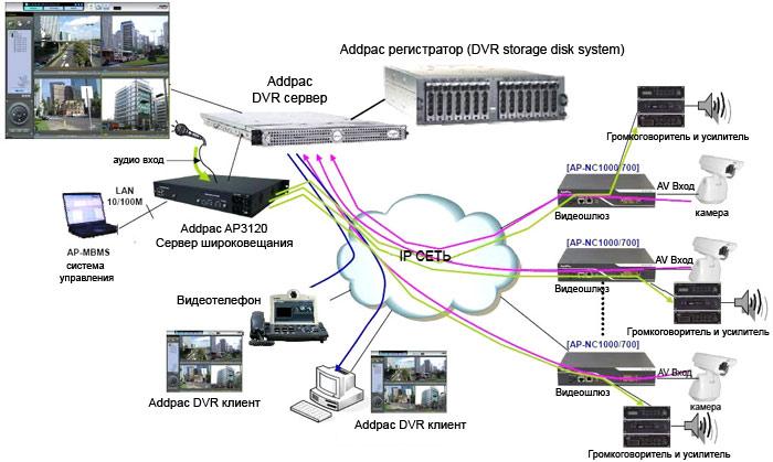 Как самостоятельно организовать систему видеонаблюдения? - фото