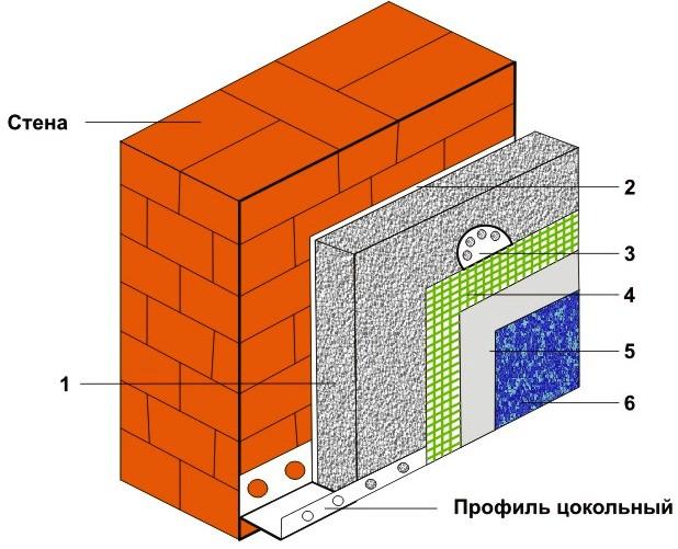 Как утеплять наружные стены пенопластом? - фото