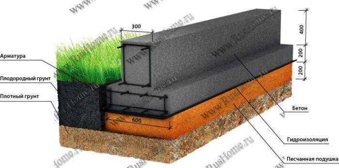 Как монтировать мелкозаглубленный фундамент под дом из бруса? фото