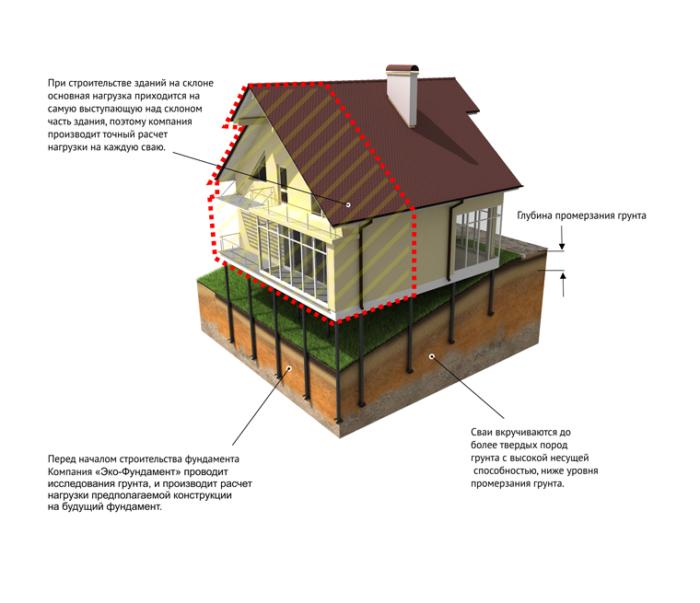 Как выбрать типа фундамента для дома? фото