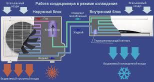Как устроен кондиционер воздуха? фото
