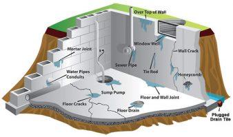 narushenie-gidroizolyatsii-mozhet-privesti-k-mnozhestvennym-techam