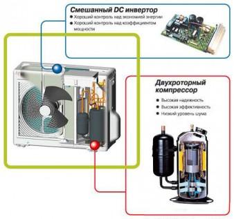 В чем преимущества инверторного кондиционера? фото