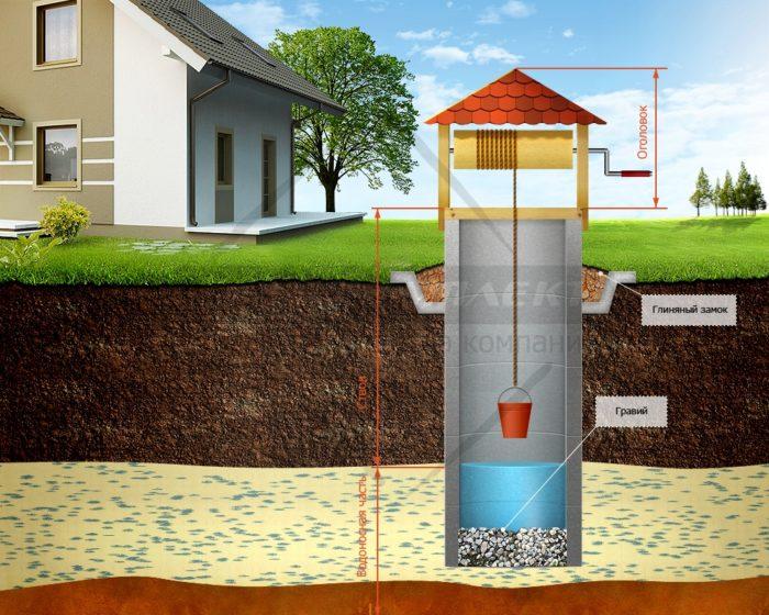 Почему стоит пробурить скважину на воду? фото