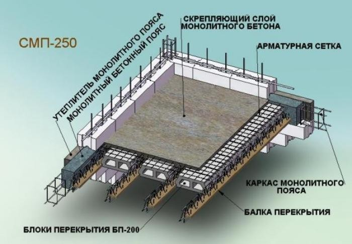 Как работает арматура в бетоне? фото