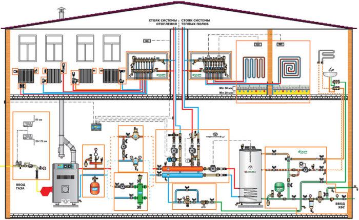 Как правильно сделать отопление в загородном доме? - фото