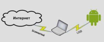 Как с помощью компьютера подключить к интернету планшет? фото