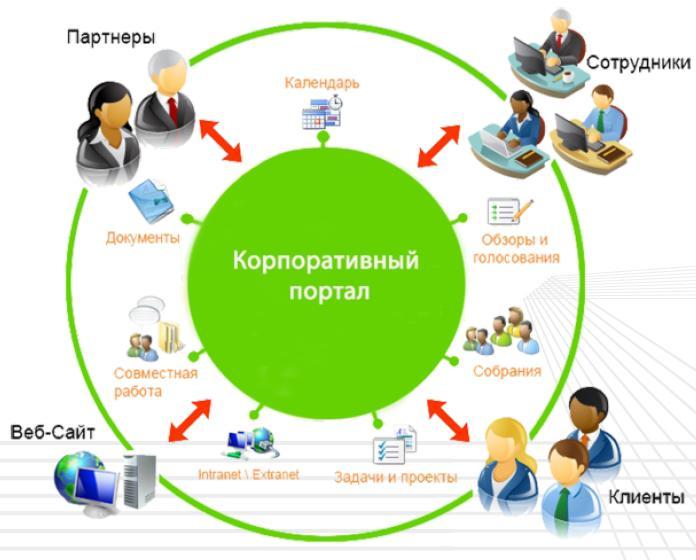 Чем отличается корпоративный сайт от интернет магазина? фото
