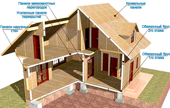 1409467471_struktura-doma-iz-sip-paneley