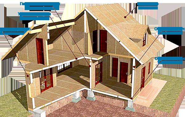 Как собрать дом из СИП панелей? фото