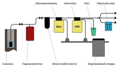 Как подавать воду из скважины в помещение? фото