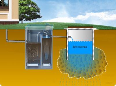 Какая канализация лучше для загородного дома? фото