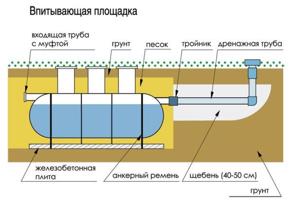 Дистанционное положение септиков в структуре двора фото