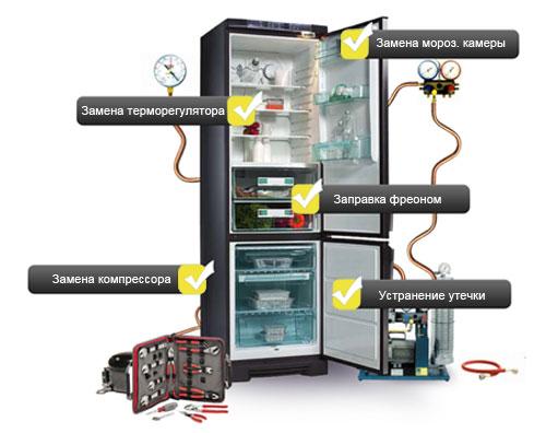 Что чаще всего ломается в холодильниках  Samsung? фото