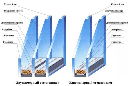 Окна ПВХ: однокамерный или двухкамерный стеклопакет? фото