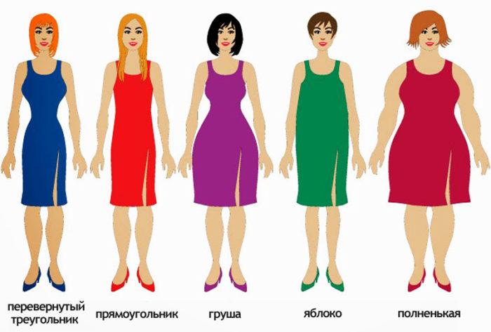 Как подобрать платье по фигуре? фото