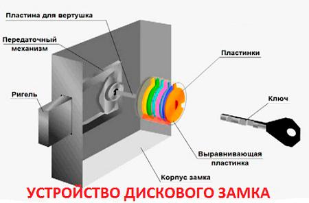 Как открыть замок с полукруглым ключом без ключа? фото