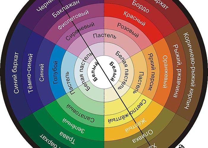 Как правильно сочетать цвета в одежде? - фото