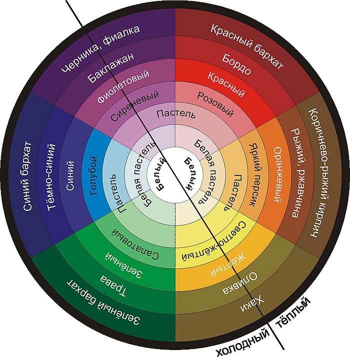 Как правильно сочетать цвета в одежде? фото