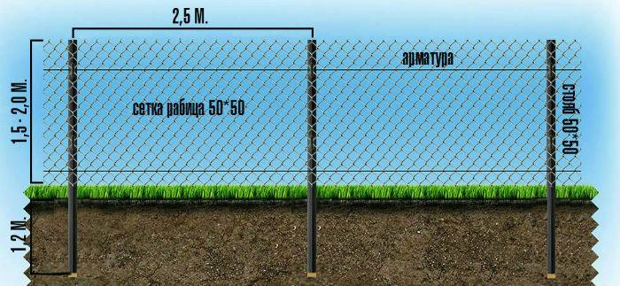 Как сделать натяжной забор из сетки рабицы? фото