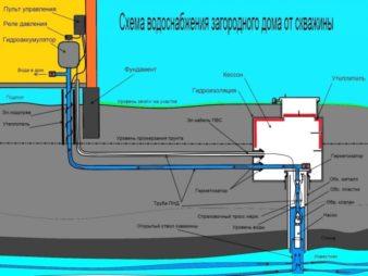 Как сделать водоснабжение на даче из скважины? фото