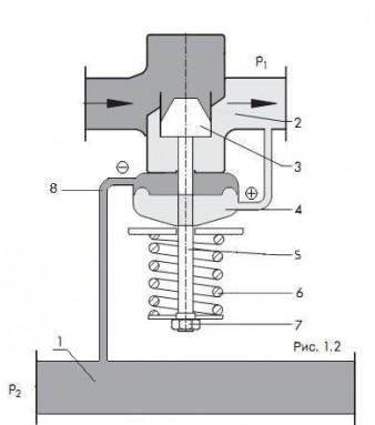 Схема регулятора перепада давления