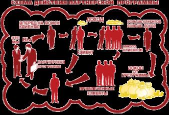 partnerskie-programmy-dlya-zarabotka-partnyorki